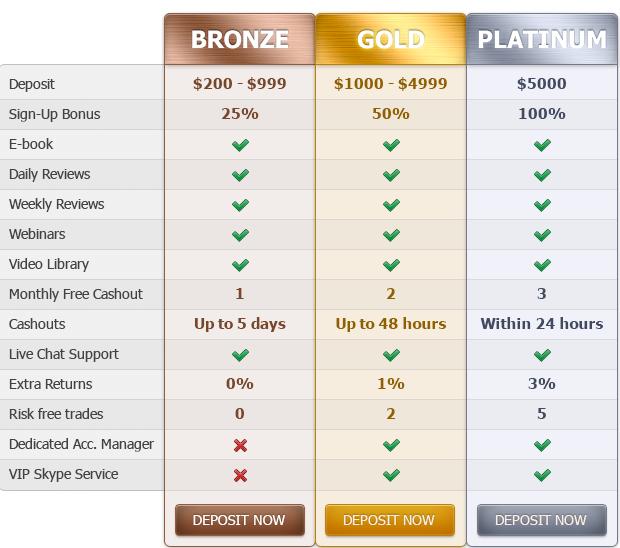 Master trade binary options free